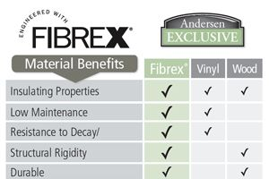fibrex glass benefits